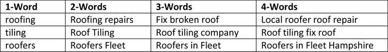 Longtail Keyword Phrases