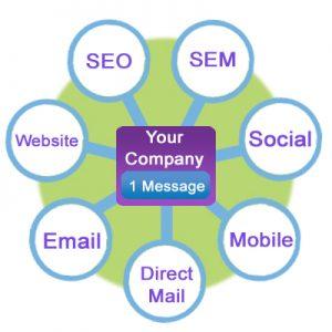 Cross Channel Digital Marketing